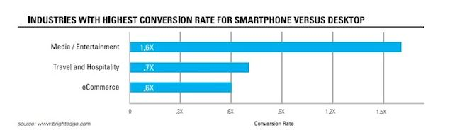 conversion rate on mobile vs desktop