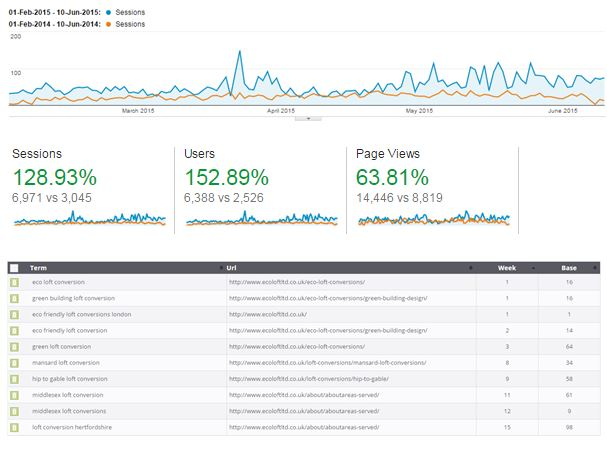 seo agency longterm results